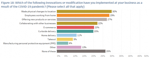 A chart showing survey results showing how business made physical changes to their location.