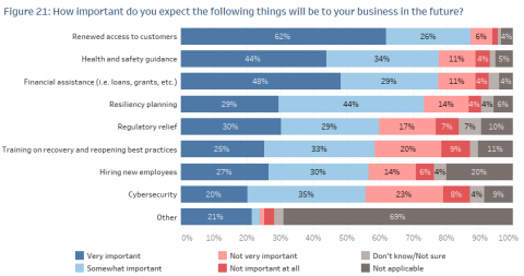 A chart showing survey results about what was important to business going forward.