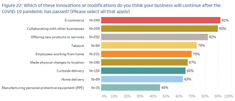 A chart showing survey results about what innovations or improvements businesses have implemented because of COVID-19.
