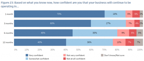 A chart showing survey results about how confident business owners are about how long their business will be operating.