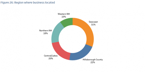 A chart showing where businesses are located.