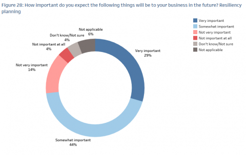 A chart showing survey results of how important resiliency planning will be to their business in the future.