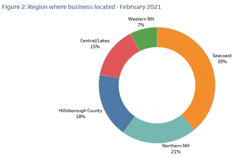 Figure 33: Region where business located - February 2021